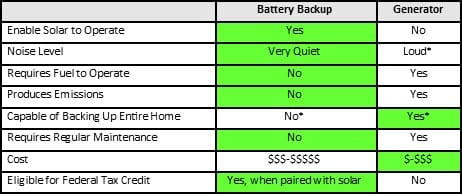 Comparison or a backup power generator vs. battery backup system